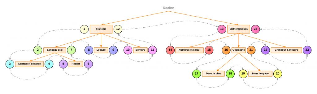 Représentation intervallaire : extrait de l'arbre de compétences d'Opencomp