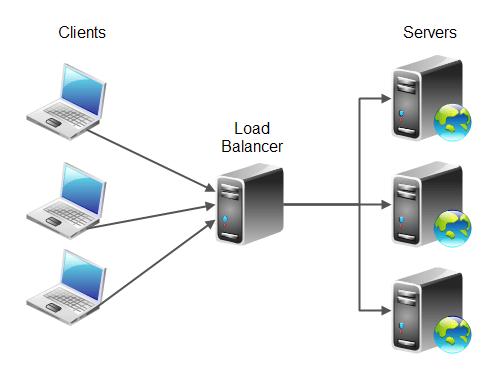 Répartition de charge (load-balacing), un exemple de scalabilité horizontale