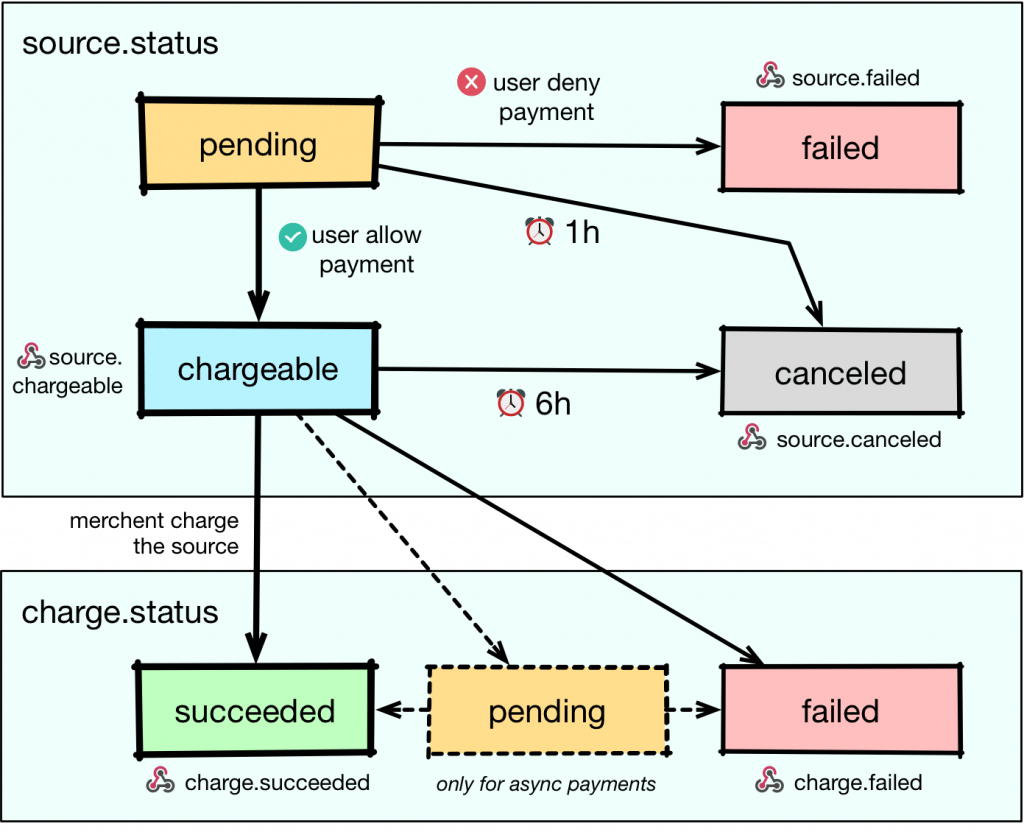 Schéma présentant les états/transitions entre les objets source et charge du prestataire de traitement de paiements Stripe.